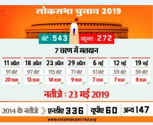Loksabha-2019 Election Date
