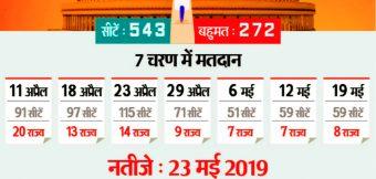 लोकसभा चुनाव की तारीख जारी, सात चरण में होंगे मतदान